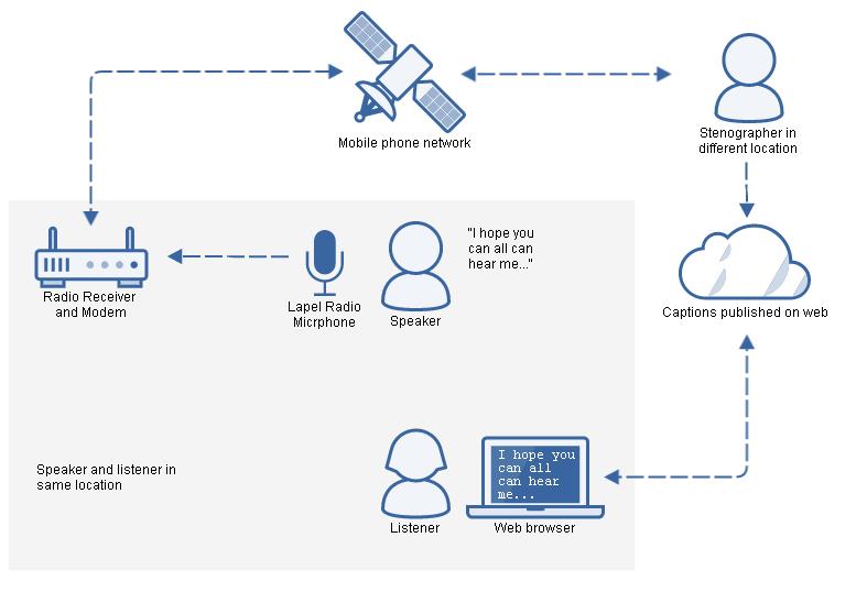 Captioning network diagram