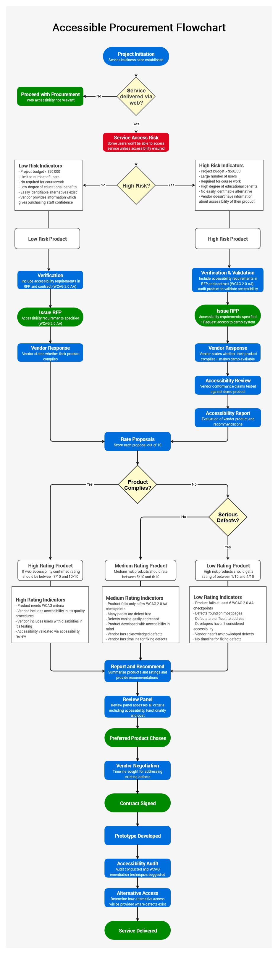 Flowchart showing stops in procurement process