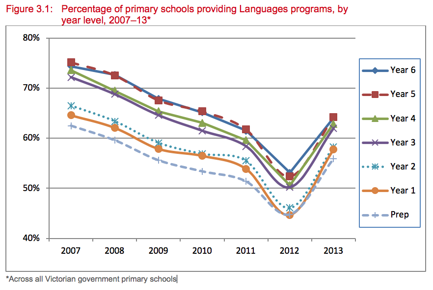 Figure 3.1. Percentage of primary schools providing Languages programs, by year level, 2007–13. Higher year levels appear to provide more Languages programs. Each calendar year the percentage of schools has dropped with the lowest point in 2012 (averaged around 50%), which increased again to an approximated average of 60% in 2013.
