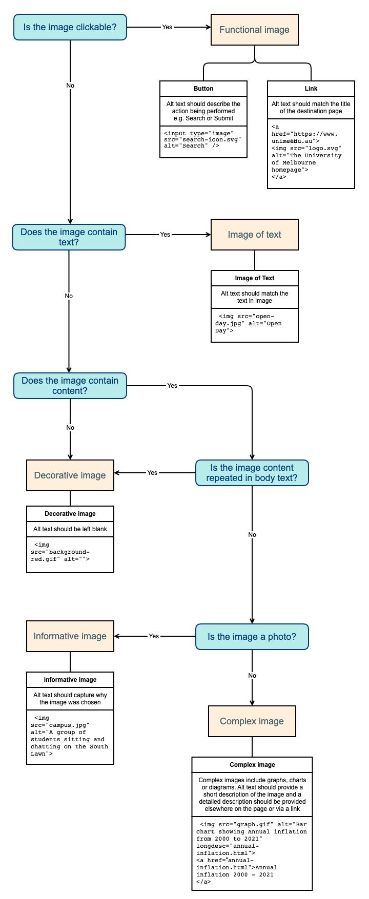 Decision making flowchart for alt text