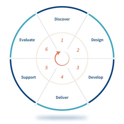 Our six-step approach to training design: 1. Discover, 2. Design, 3. Develop, 4. Deliver, 5. Support, 6. Evaluate.