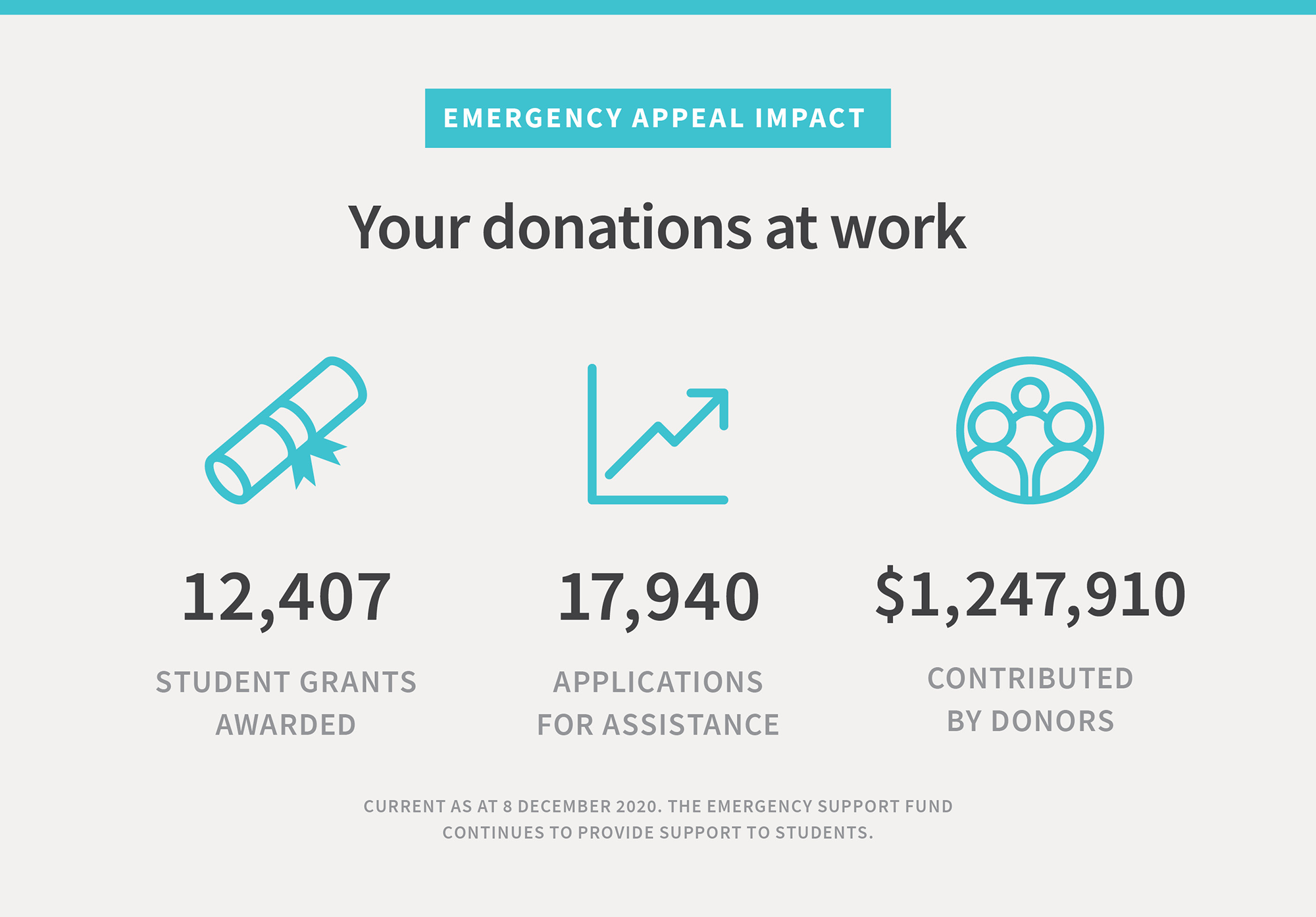 Your donations at work: 12,203 student grants awarded, 17,932 applications for assistance, $1,245,101 contributed by donors