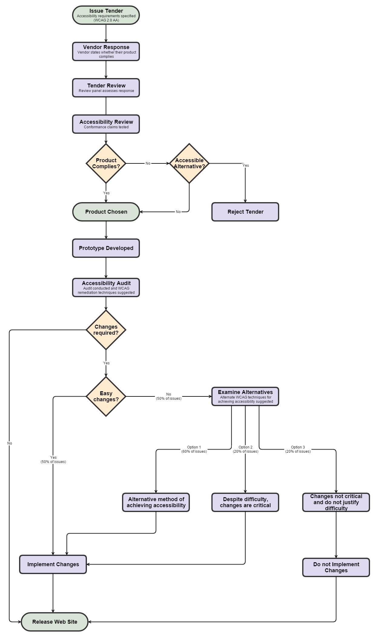 Tender evaluation decision making flowchart